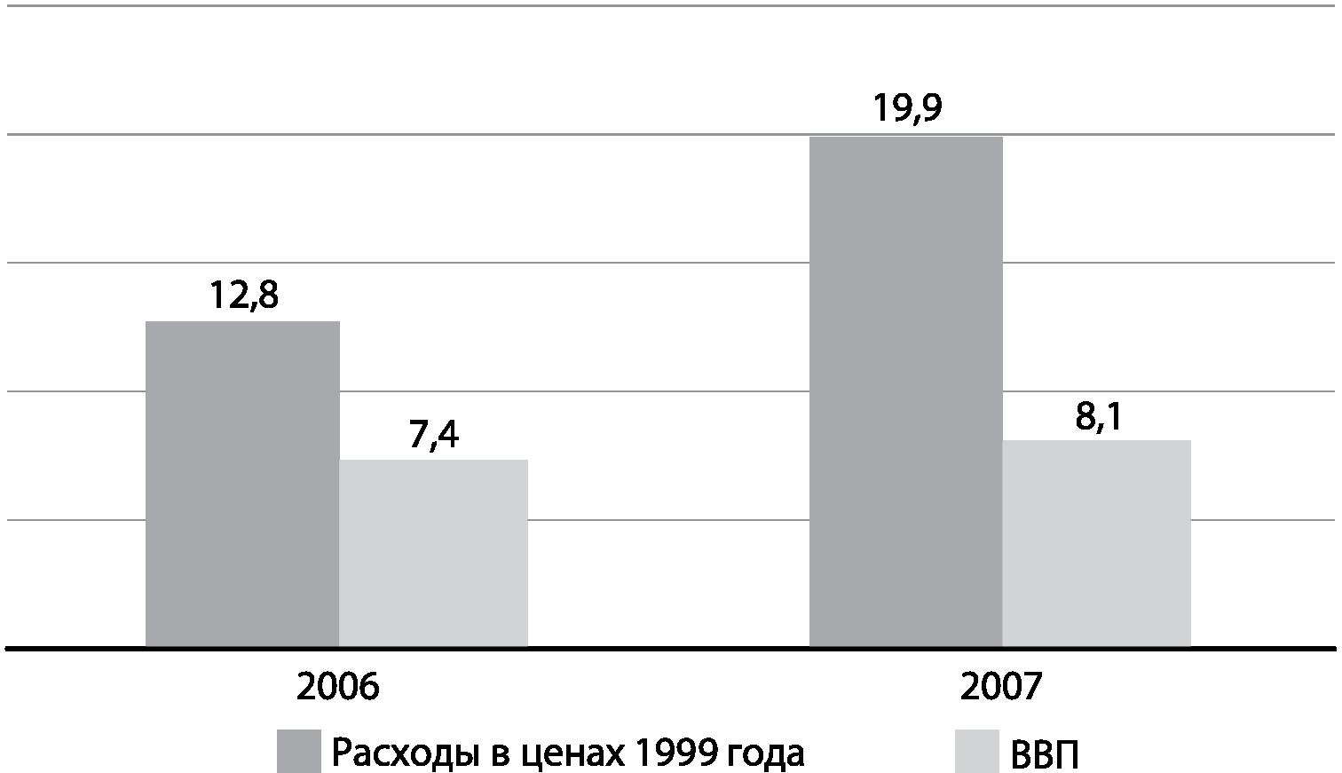 профицит и дефицит схема
